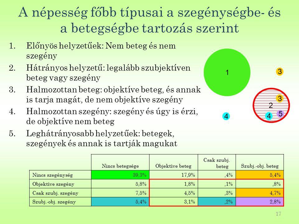 17 A népesség főbb típusai a szegénységbe- és a betegségbe tartozás szerint 1.Előnyös helyzetűek: Nem beteg és nem szegény 2.Hátrányos helyzetű: legalább szubjektíven beteg vagy szegény 3.Halmozottan beteg: objektíve beteg, és annak is tarja magát, de nem objektíve szegény 4.Halmozottan szegény: szegény és úgy is érzi, de objektíve nem beteg 5.Leghátrányosabb helyzetűek: betegek, szegények és annak is tartják magukat Nincs betegségeObjektíve beteg Csak szubj.