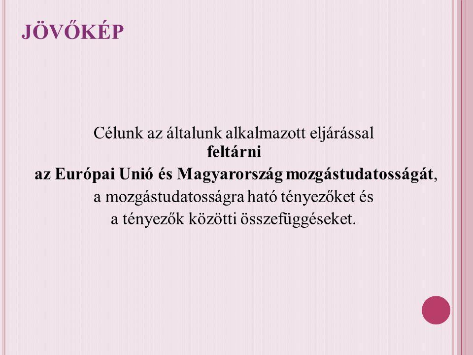 JÖVŐKÉP Célunk az általunk alkalmazott eljárással feltárni az Európai Unió és Magyarország mozgástudatosságát, a mozgástudatosságra ható tényezőket és