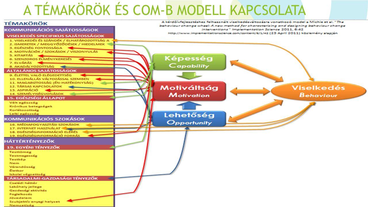 A TÉMAKÖRÖK ÉS COM-B MODELL KAPCSOLATA