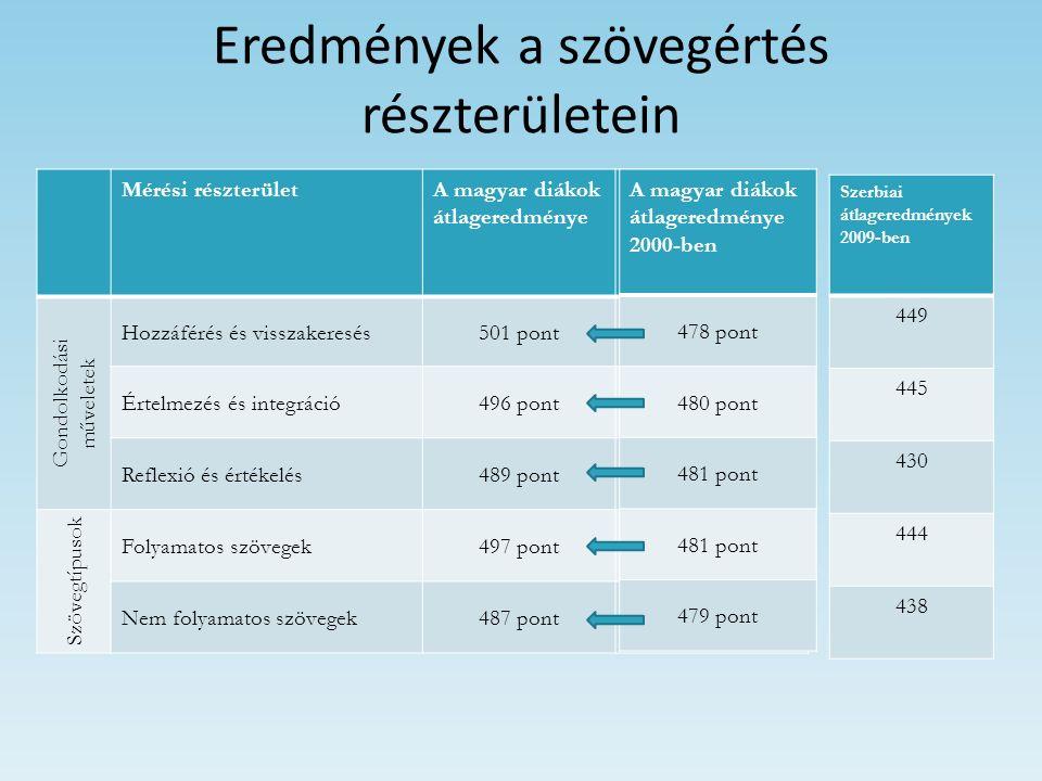Eredmények a szövegértés részterületein Mérési részterületA magyar diákok átlageredménye Helyezési tartományok az OECD-n belül Gondolkodási műveletek