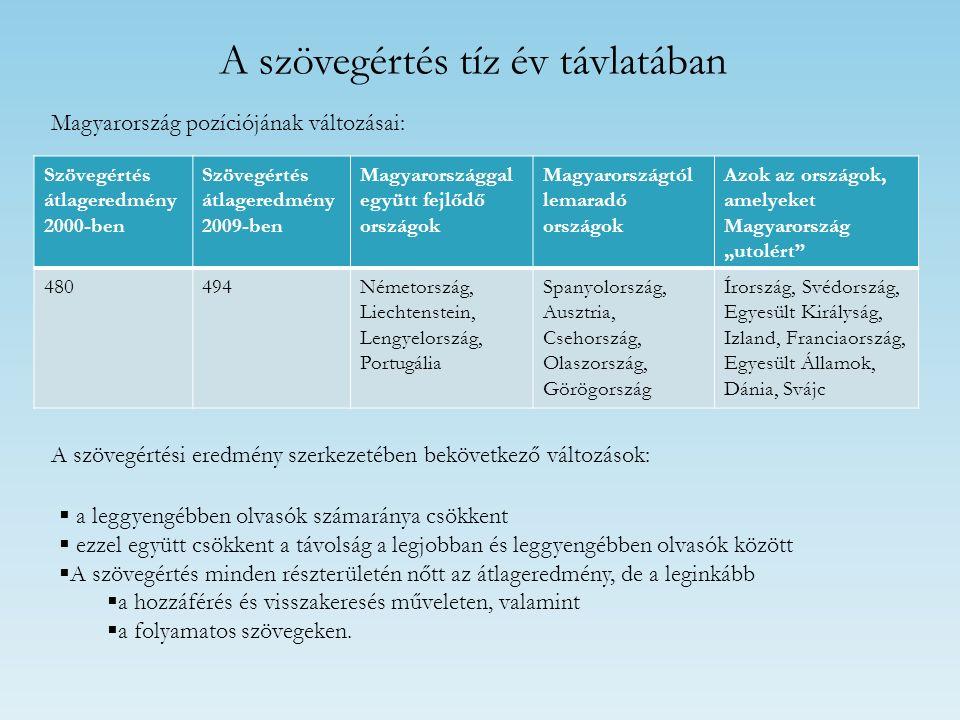 A szövegértés tíz év távlatában Szövegértés átlageredmény 2000-ben Szövegértés átlageredmény 2009-ben Magyarországgal együtt fejlődő országok Magyaror