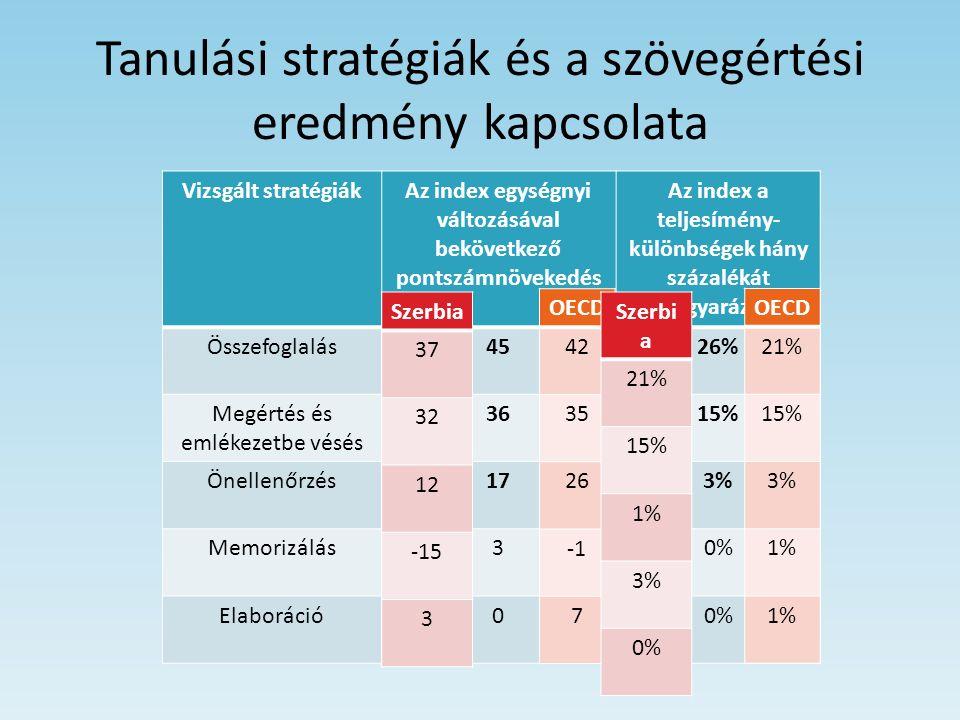 Tanulási stratégiák és a szövegértési eredmény kapcsolata Vizsgált stratégiákAz index egységnyi változásával bekövetkező pontszámnövekedés Az index a