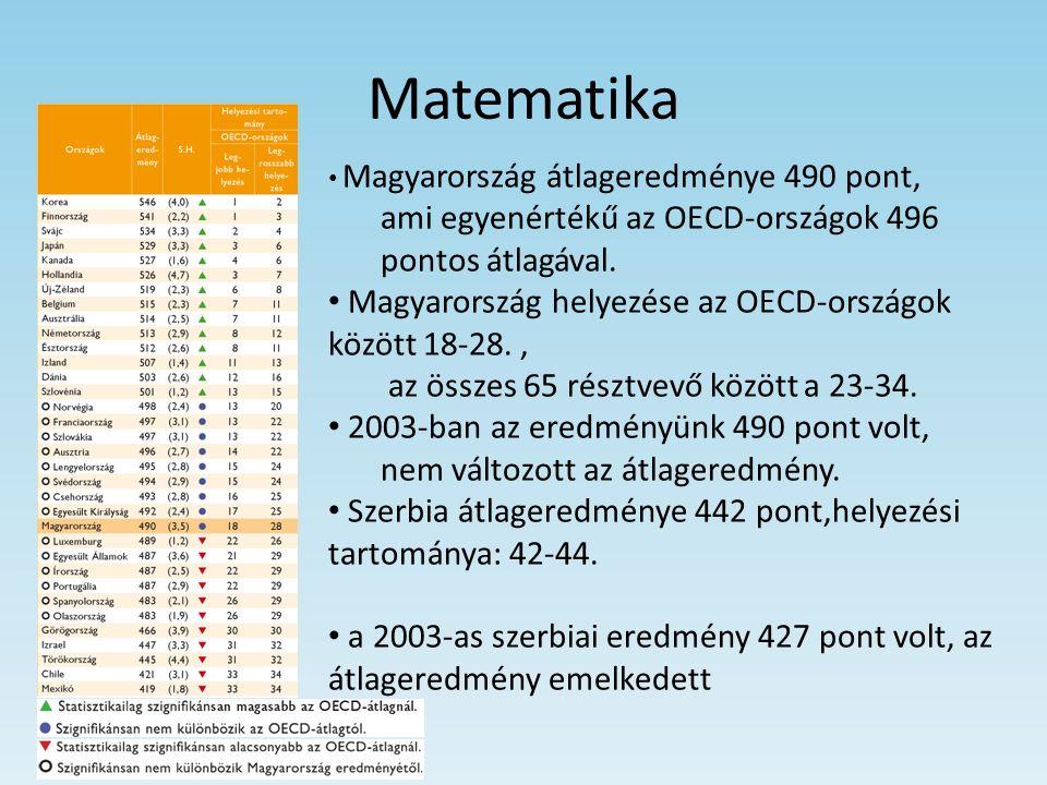 Matematika Magyarország átlageredménye 490 pont, ami egyenértékű az OECD-országok 496 pontos átlagával. Magyarország helyezése az OECD-országok között
