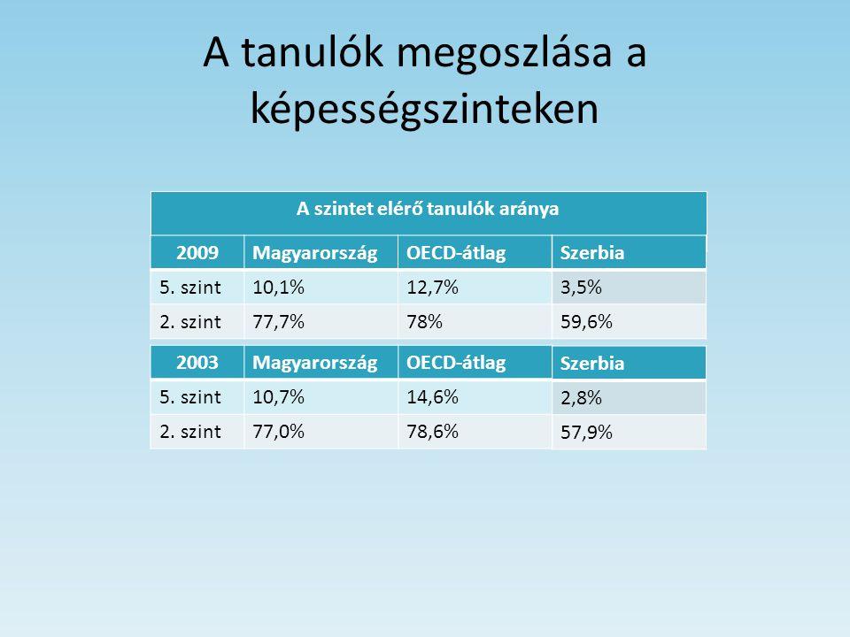 A tanulók megoszlása a képességszinteken A szintet elérő tanulók aránya 2009MagyarországOECD-átlag 5. szint10,1%12,7% 2. szint77,7%78% 2003Magyarorszá