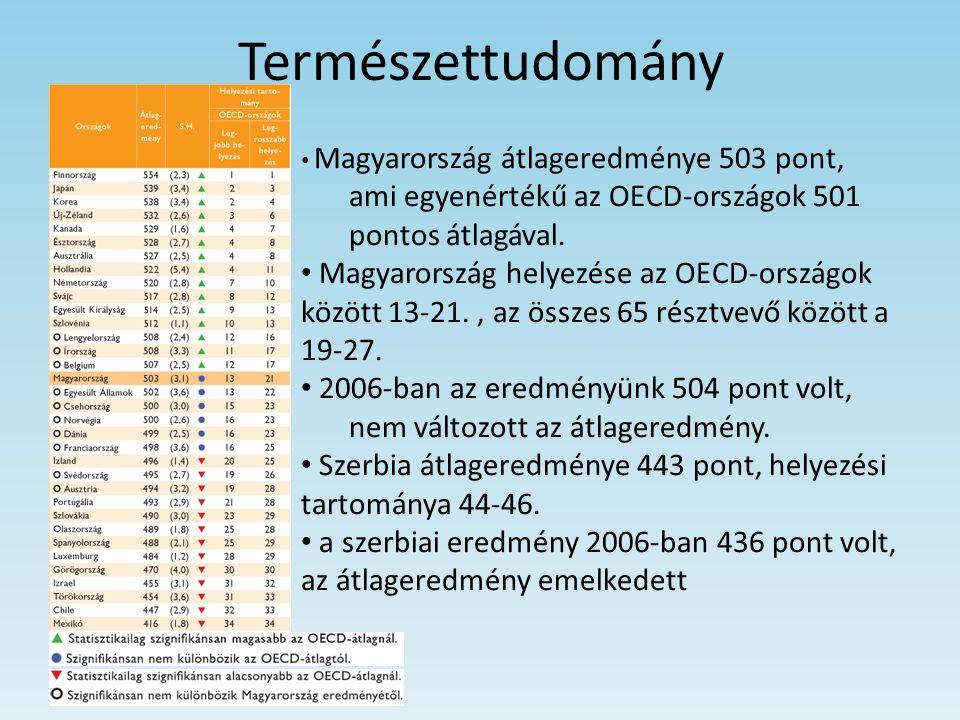 Természettudomány Magyarország átlageredménye 503 pont, ami egyenértékű az OECD-országok 501 pontos átlagával. Magyarország helyezése az OECD-országok
