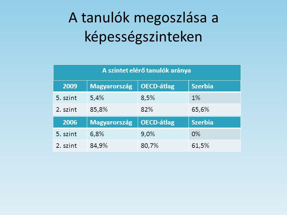 A tanulók megoszlása a képességszinteken A szintet elérő tanulók aránya 2009MagyarországOECD-átlag 5. szint5,4%8,5% 2. szint85,8%82% 2006MagyarországO