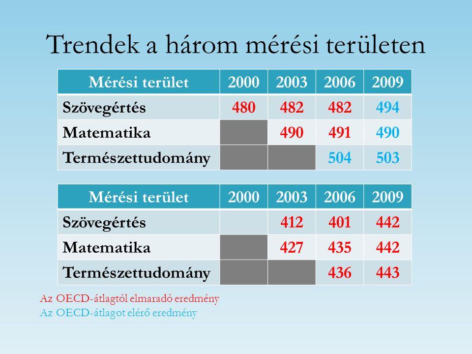 Trendek a három mérési területen Az OECD-átlagtól elmaradó eredmény Az OECD-átlagot elérő eredmény Mérési terület2000200320062009 Szövegértés480482 49