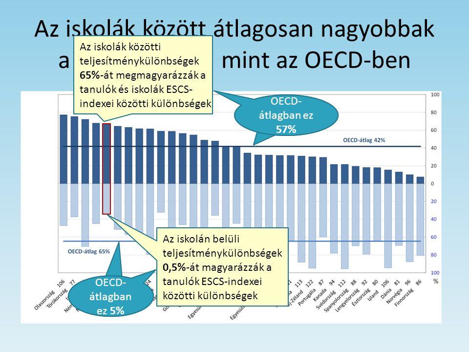 Az iskolák között átlagosan nagyobbak a különbségek, mint az OECD-ben Az iskolák közötti teljesítménykülönbségek 65%-át megmagyarázzák a tanulók és is