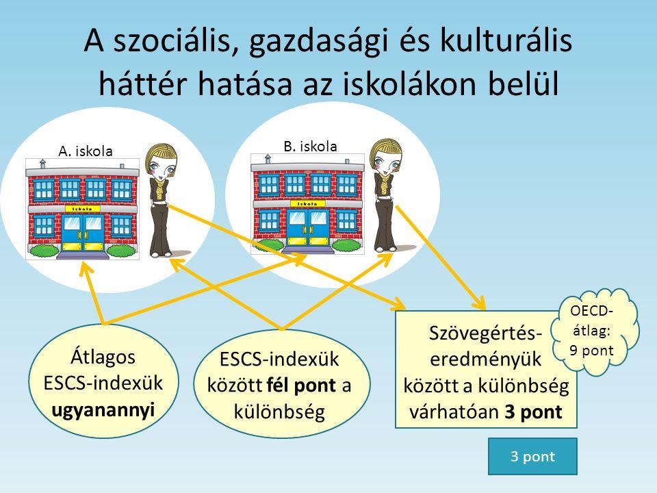 A szociális, gazdasági és kulturális háttér hatása az iskolákon belül A. iskolaB. iskola Átlagos ESCS-indexük ugyanannyi ESCS-indexük között fél pont