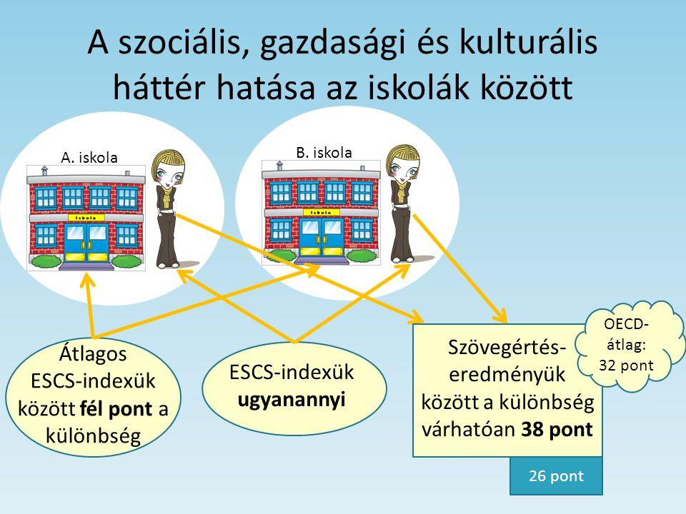 A szociális, gazdasági és kulturális háttér hatása az iskolák között A. iskolaB. iskola Átlagos ESCS-indexük között fél pont a különbség ESCS-indexük