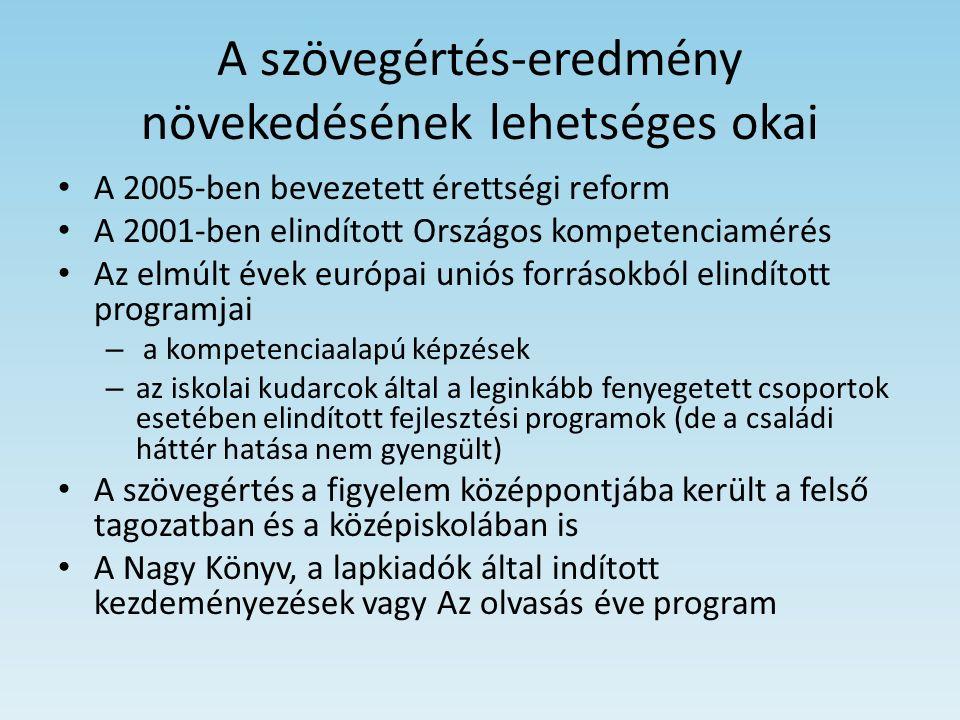 A szövegértés-eredmény növekedésének lehetséges okai A 2005-ben bevezetett érettségi reform A 2001-ben elindított Országos kompetenciamérés Az elmúlt