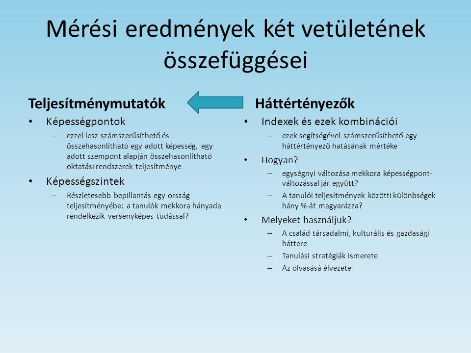 Matematika Magyarország átlageredménye 490 pont, ami egyenértékű az OECD-országok 496 pontos átlagával.