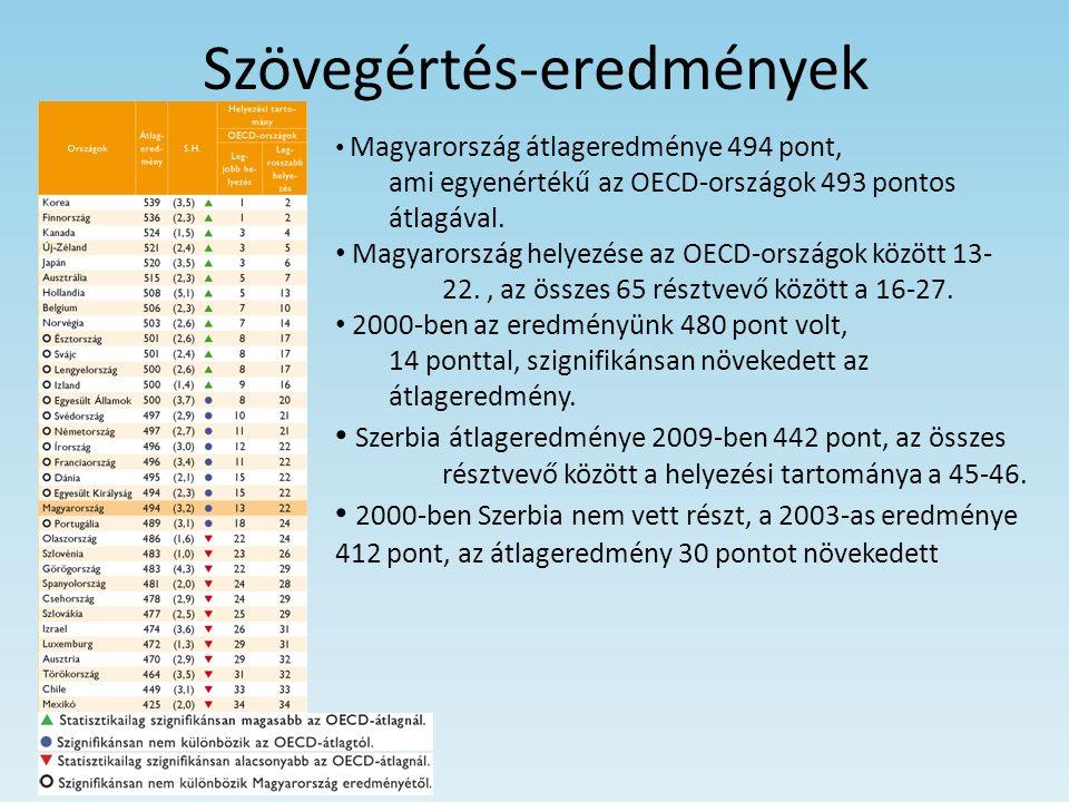 Szövegértés-eredmények Magyarország átlageredménye 494 pont, ami egyenértékű az OECD-országok 493 pontos átlagával. Magyarország helyezése az OECD-ors