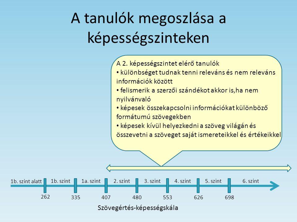 A fiúk és a lányok eredménye Vizsgált területekMagyarország Fiúk Lányok OECD-átlag Fiúk Lányok Szövegértés475513474513 Matematika496484501490 Természettudomány503 501  a magyar eredmények már-már számszerűleg követik az OECD-átlagot:  a lányok jobbak szövegértésből  a fiúk matematikából  a természettudomány-eredményük megegyezik Szerbia Fiúk Lányok 422462 448437 442443