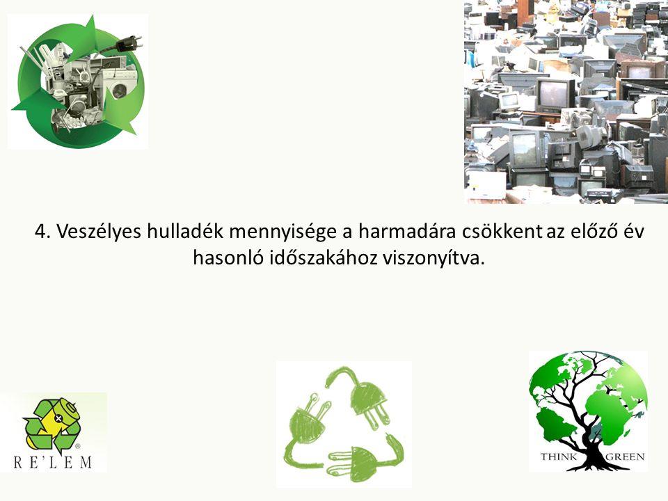 4. Veszélyes hulladék mennyisége a harmadára csökkent az előző év hasonló időszakához viszonyítva.