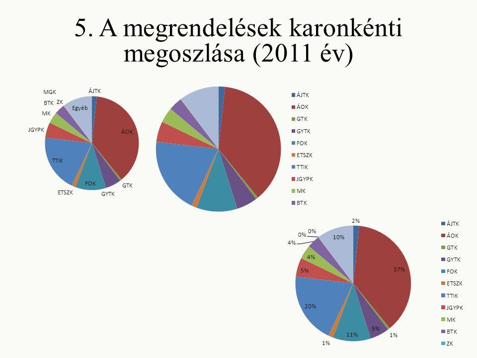 5. A megrendelések karonkénti megoszlása (2011 év)