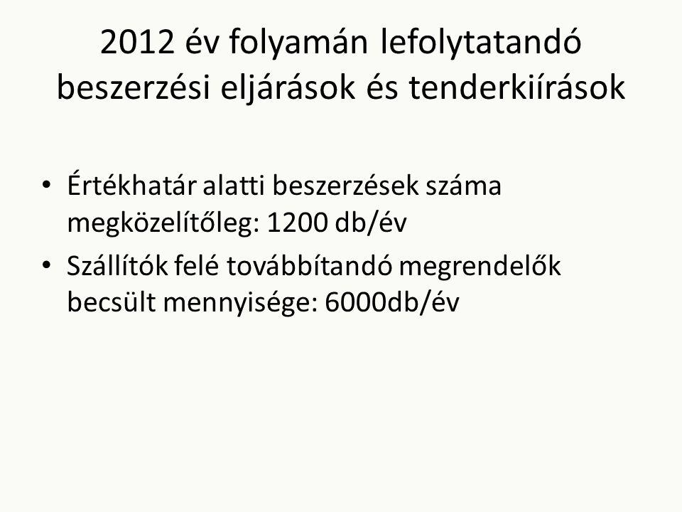 2012 év folyamán lefolytatandó beszerzési eljárások és tenderkiírások Értékhatár alatti beszerzések száma megközelítőleg: 1200 db/év Szállítók felé továbbítandó megrendelők becsült mennyisége: 6000db/év