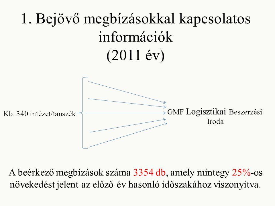 1. Bejövő megbízásokkal kapcsolatos információk (2011 év) Kb.