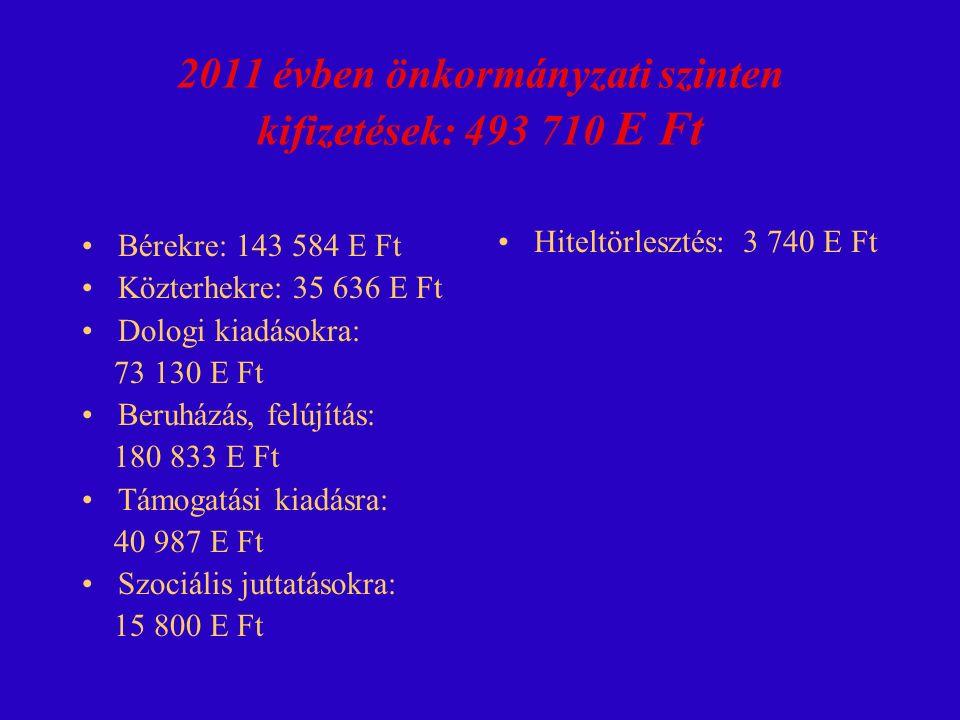2011 évben önkormányzati szinten kifizetések: 493 710 E Ft Bérekre: 143 584 E Ft Közterhekre: 35 636 E Ft Dologi kiadásokra: 73 130 E Ft Beruházás, felújítás: 180 833 E Ft Támogatási kiadásra: 40 987 E Ft Szociális juttatásokra: 15 800 E Ft Hiteltörlesztés: 3 740 E Ft
