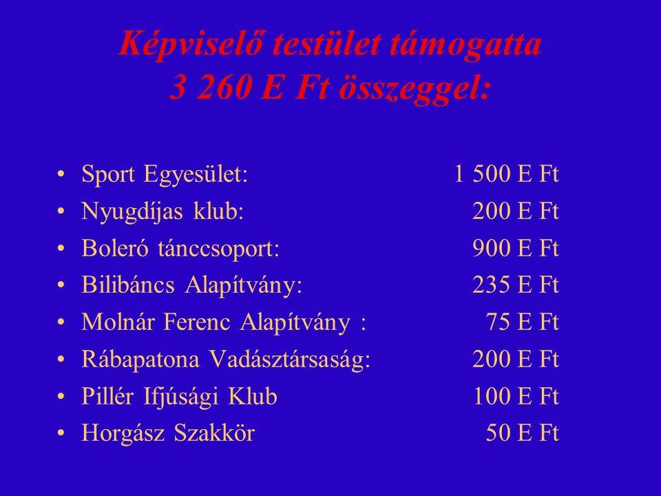Felújításokra, beruházásokra 180 312 E Ft-ot fordítottunk: Közösségi közlekedés infr.