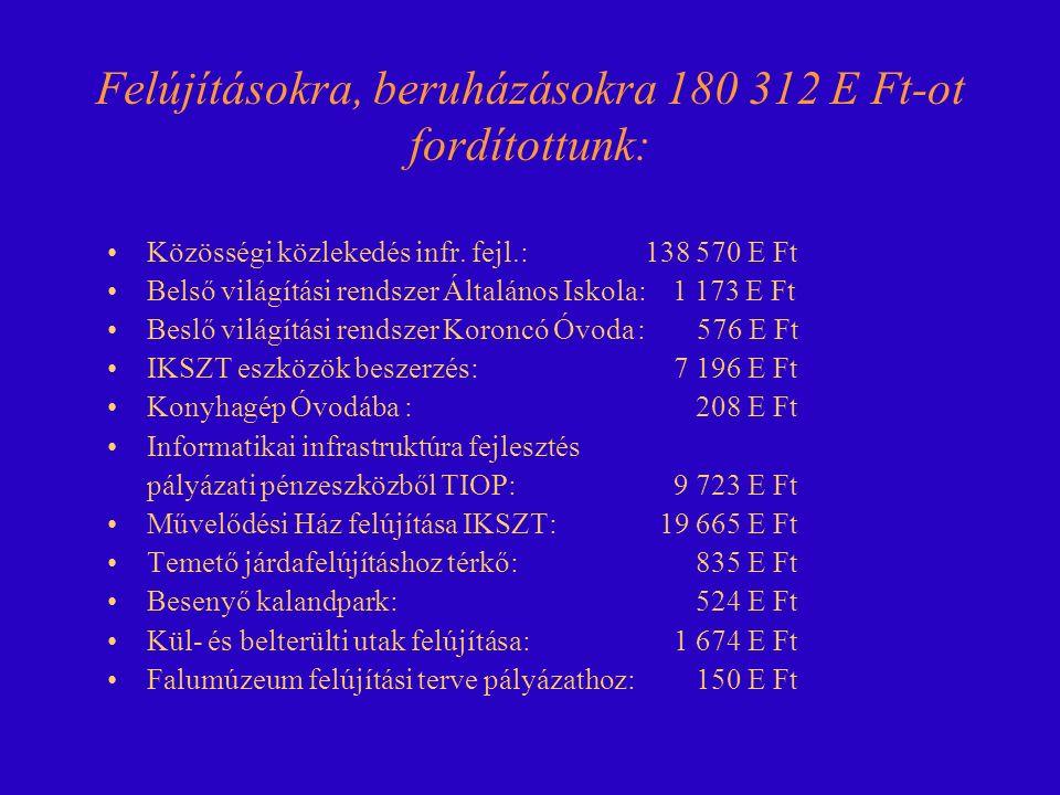 BEVÉTELEK 2011 évi bevételi előirányzatunk 413 002 E Ft volt, mely az évi többletbevételekkel 578 234 E Ft - ra módosult.