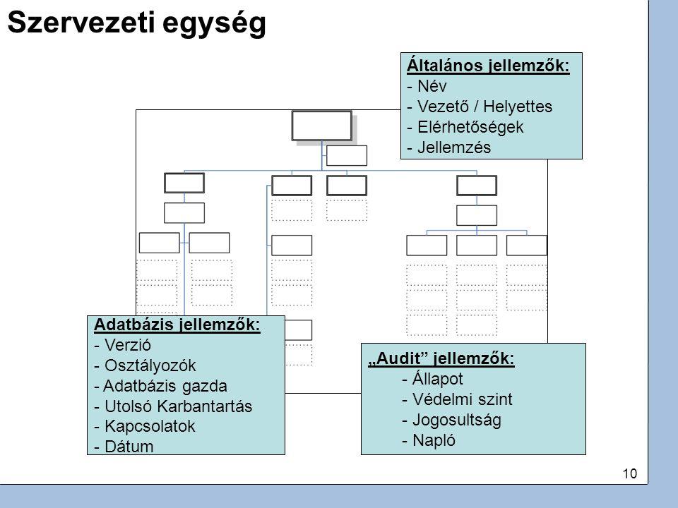 """10 Adatbázis jellemzők: - Verzió - Osztályozók - Adatbázis gazda - Utolsó Karbantartás - Kapcsolatok - Dátum """"Audit jellemzők: - Állapot - Védelmi szint - Jogosultság - Napló Általános jellemzők: - Név - Vezető / Helyettes - Elérhetőségek - Jellemzés Szervezeti egység"""