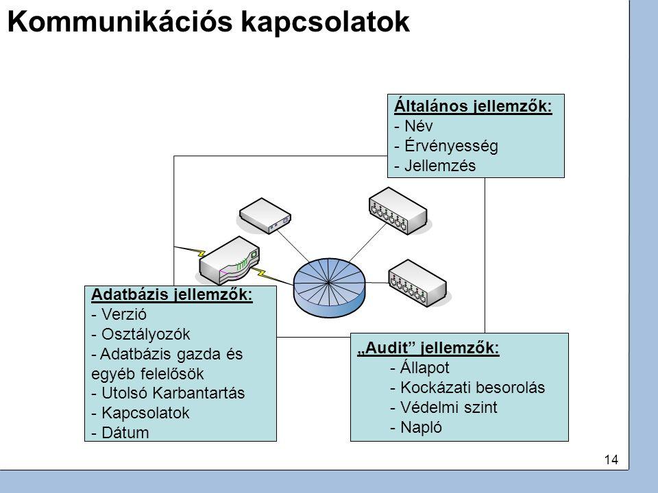 """14 Kommunikációs kapcsolatok Adatbázis jellemzők: - Verzió - Osztályozók - Adatbázis gazda és egyéb felelősök - Utolsó Karbantartás - Kapcsolatok - Dátum """"Audit jellemzők: - Állapot - Kockázati besorolás - Védelmi szint - Napló Általános jellemzők: - Név - Érvényesség - Jellemzés"""