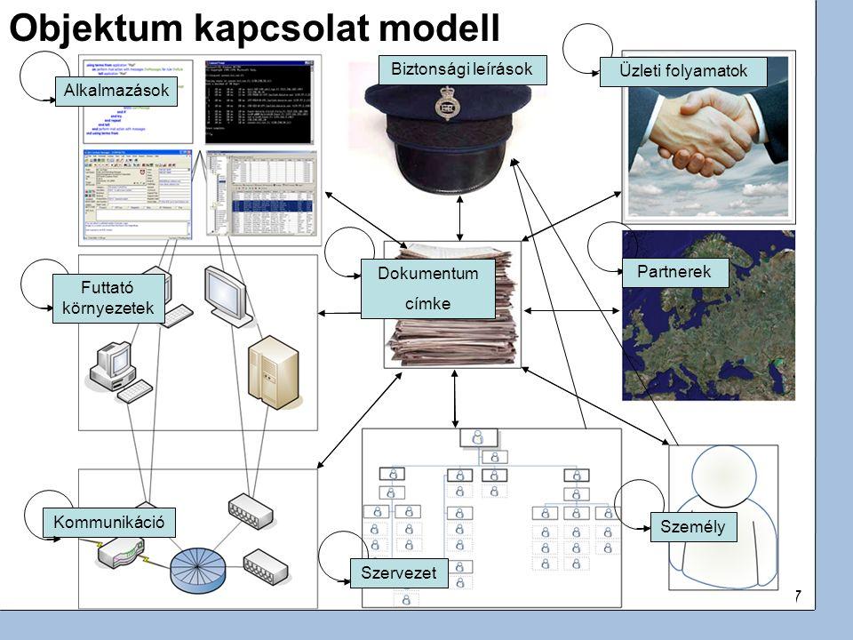 17 Alkalmazások Kommunikáció Biztonsági leírások Objektum kapcsolat modell Üzleti folyamatok Partnerek Személy Szervezet Futtató környezetek Dokumentu