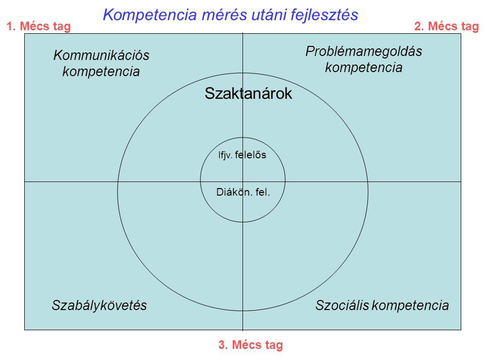 Kompetencia mérés utáni fejlesztés Kommunikációs kompetencia Problémamegoldás kompetencia SzabálykövetésSzociális kompetencia Szaktanárok Ifjv.