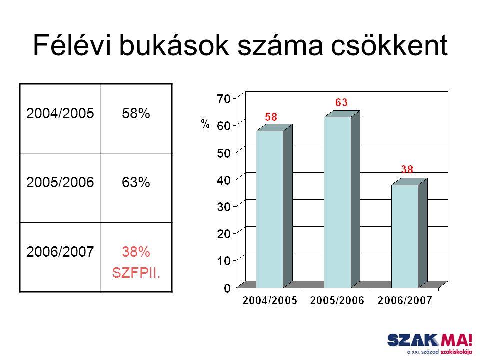 Félévi bukások száma csökkent 2004/200558% 2005/200663% 2006/200738% SZFPII.