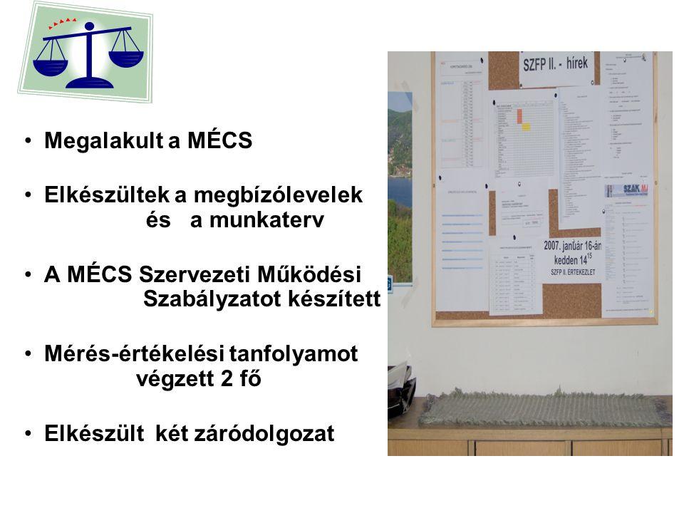 Megalakult a MÉCS Elkészültek a megbízólevelek és a munkaterv A MÉCS Szervezeti Működési Szabályzatot készített Mérés-értékelési tanfolyamot végzett 2 fő Elkészült két záródolgozat