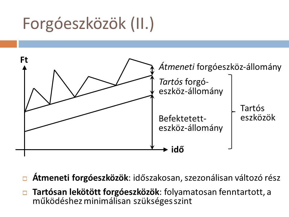 Forgóeszközök (II.)  Átmeneti forgóeszközök: időszakosan, szezonálisan változó rész  Tartósan lekötött forgóeszközök: folyamatosan fenntartott, a működéshez minimálisan szükséges szint Átmeneti forgóeszköz-állomány Tartós forgó- eszköz-állomány Befektetett- eszköz-állomány idő Ft Tartós eszközök