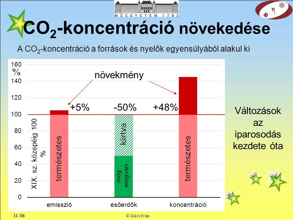/16 © Gács Iván CO 2 -koncentráció növekedése 11 A CO 2 -koncentráció a források és nyelők egyensúlyából alakul ki % XIX.