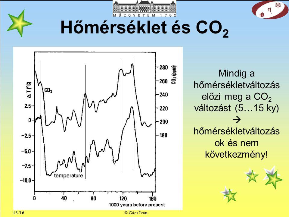 /16 © Gács Iván Hőmérséklet és CO 2 13 Mindig a hőmérsékletváltozás előzi meg a CO 2 változást (5…15 ky)  hőmérsékletváltozás ok és nem következmény!