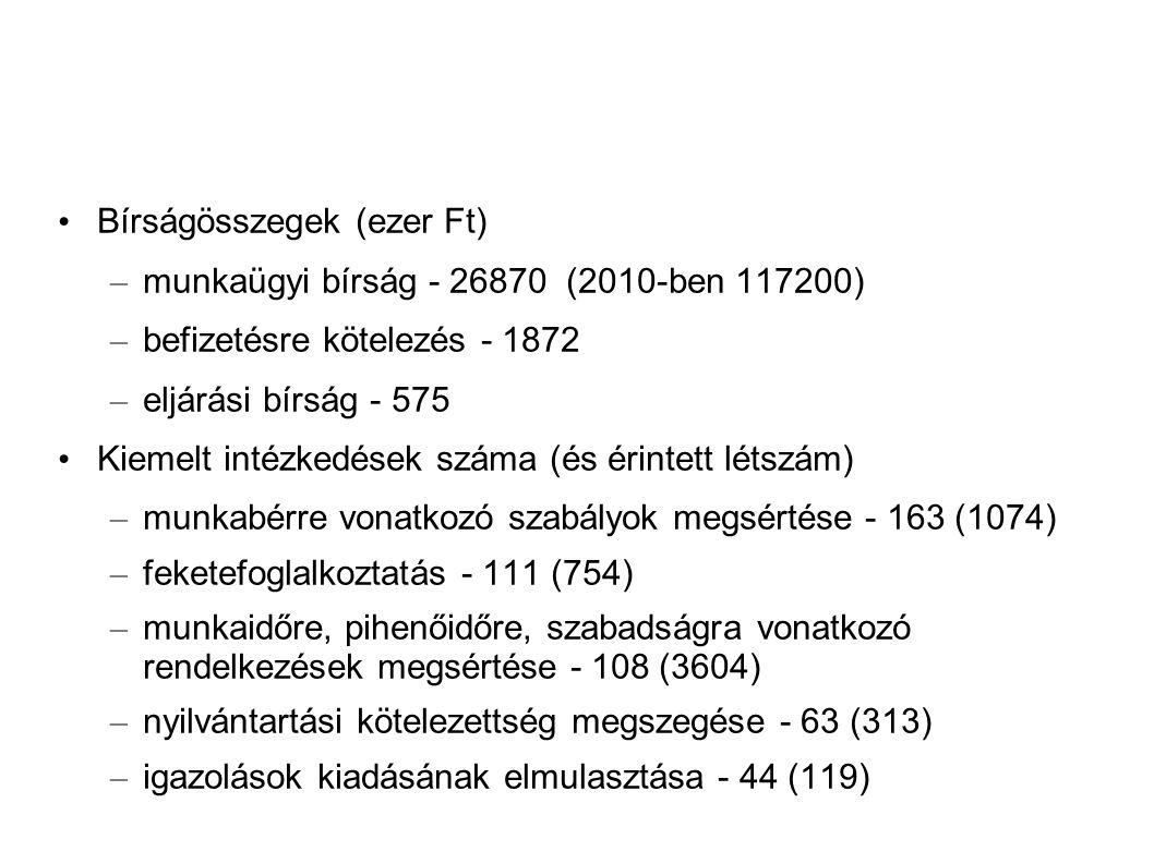 Bírságösszegek (ezer Ft) – munkaügyi bírság - 26870 (2010-ben 117200) – befizetésre kötelezés - 1872 – eljárási bírság - 575 Kiemelt intézkedések száma (és érintett létszám) – munkabérre vonatkozó szabályok megsértése - 163 (1074) – feketefoglalkoztatás - 111 (754) – munkaidőre, pihenőidőre, szabadságra vonatkozó rendelkezések megsértése - 108 (3604) – nyilvántartási kötelezettség megszegése - 63 (313) – igazolások kiadásának elmulasztása - 44 (119)