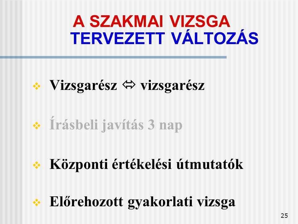 25 A SZAKMAI VIZSGA TERVEZETT VÁLTOZÁS  Vizsgarész  vizsgarész  Írásbeli javítás 3 nap  Központi értékelési útmutatók  Előrehozott gyakorlati vizsga