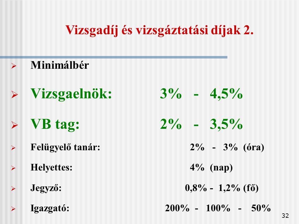 32  Minimálbér  Vizsgaelnök: 3% - 4,5%  VB tag:2% - 3,5%  Felügyelő tanár:2% - 3% (óra)  Helyettes: 4% (nap)  Jegyző: 0,8% - 1,2% (fő)  Igazgató: 200% - 100% - 50% Vizsgadíj és vizsgáztatási díjak 2.