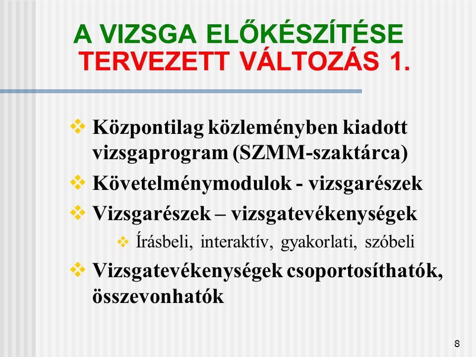 29 A SZAKMAI VIZSGA IRATAI TERVEZETT VÁLTOZÁS  Új bizonyítvány  15 jegyű azonosító, szakképesítés köre  (szakképesítés, rész- szakképesítés, szakképesítés elágazás, szakképesítés-ráépülés)  Vizsgarészek eredményeinek feltüntetése  Törzslap A/4-es  Nyomtatóval kitöltés  Vizsgarészek eredményeit tartalmazza