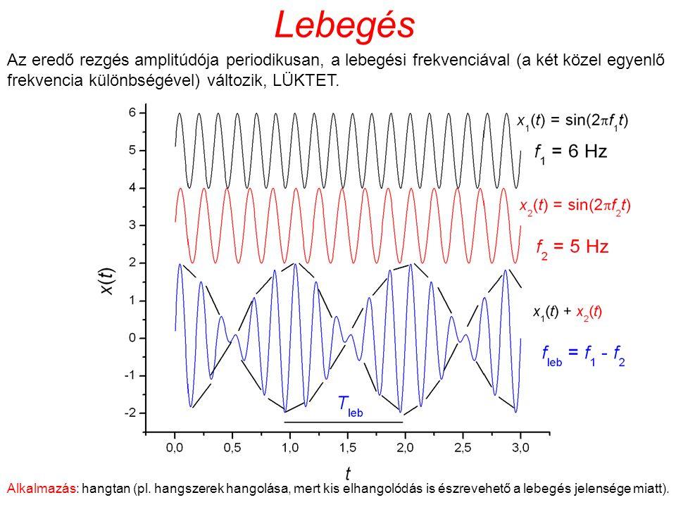 Lebegés Az eredő rezgés amplitúdója periodikusan, a lebegési frekvenciával (a két közel egyenlő frekvencia különbségével) változik, LÜKTET.