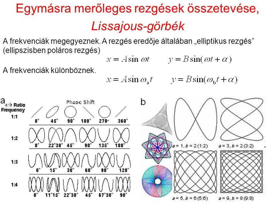 """Egymásra merőleges rezgések összetevése, Lissajous-görbék A frekvenciák megegyeznek. A rezgés eredője általában """"elliptikus rezgés"""" (ellipszisben polá"""