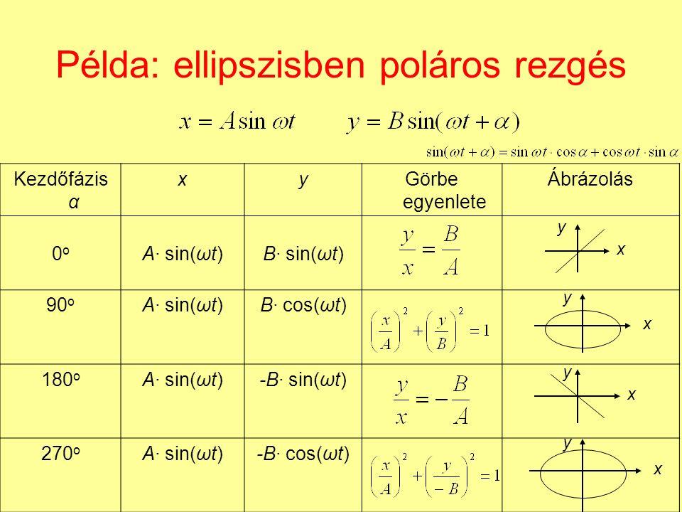 Példa: ellipszisben poláros rezgés Kezdőfázis α xyGörbe egyenlete Ábrázolás 0o0o A· sin(ωt)B· sin(ωt) 90 o A· sin(ωt)B· cos(ωt) 180 o A· sin(ωt)-B· sin(ωt) 270 o A· sin(ωt)-B· cos(ωt) x x x x y y y y