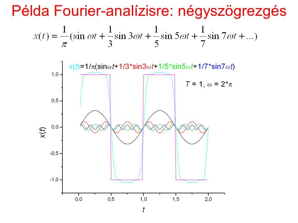 Példa Fourier-analízisre: négyszögrezgés