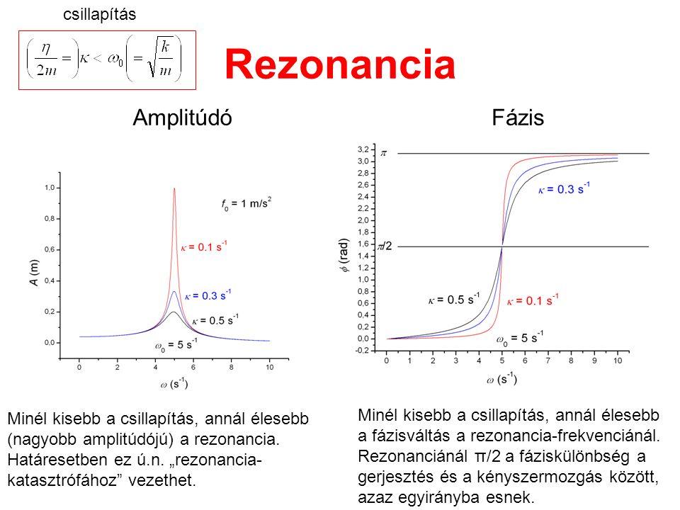Rezonancia AmplitúdóFázis Minél kisebb a csillapítás, annál élesebb (nagyobb amplitúdójú) a rezonancia.