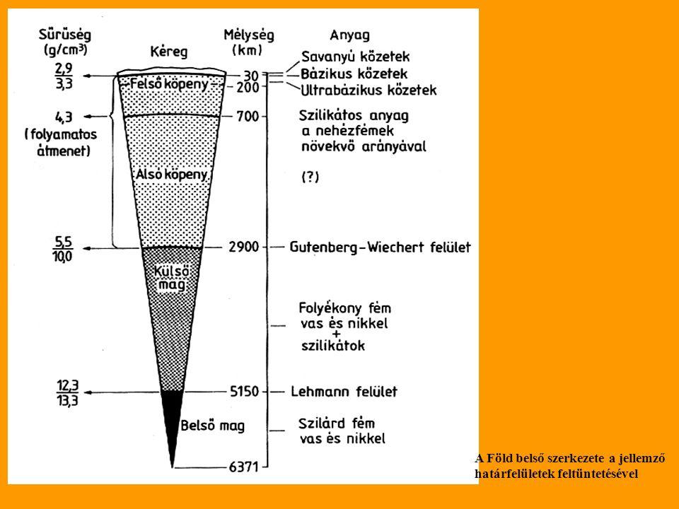 A Föld belső szerkezete a jellemző határfelületek feltüntetésével