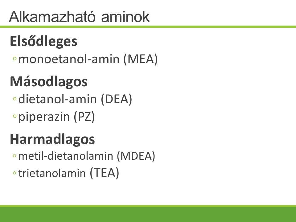 Alkamazható aminok Elsődleges ◦monoetanol-amin (MEA) Másodlagos ◦dietanol-amin (DEA) ◦piperazin (PZ) Harmadlagos ◦metil-dietanolamin (MDEA) ◦trietanol