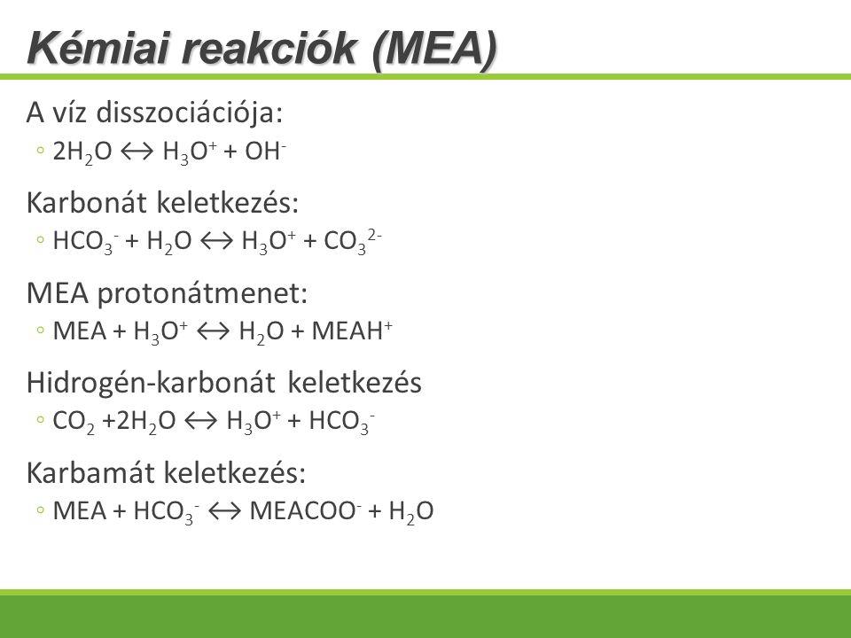 Kémiai reakciók (MEA) A víz disszociációja: ◦2H 2 O ↔ H 3 O + + OH - Karbonát keletkezés: ◦HCO 3 - + H 2 O ↔ H 3 O + + CO 3 2- MEA protonátmenet: ◦MEA