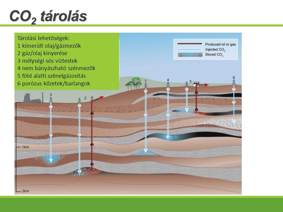 CO 2 tárolás Tárolási lehetőségek: 1 kimerült olaj/gázmezők 2 gáz/olaj kinyerése 3 mélységi sós víztestek 4 nem bányászható szénmezők 5 föld alatti szénelgázosítás 6 porózus kőzetek/barlangok