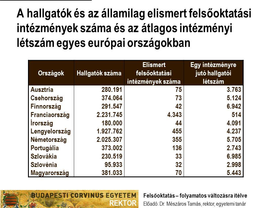 REKTOR A hallgatók és az államilag elismert felsőoktatási intézmények száma és az átlagos intézményi létszám egyes európai országokban Előadó: Dr.