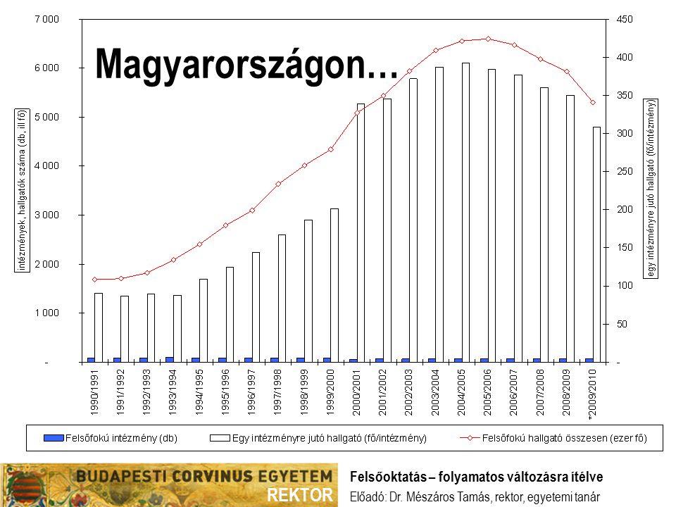 REKTOR Magyarországon… Előadó: Dr.