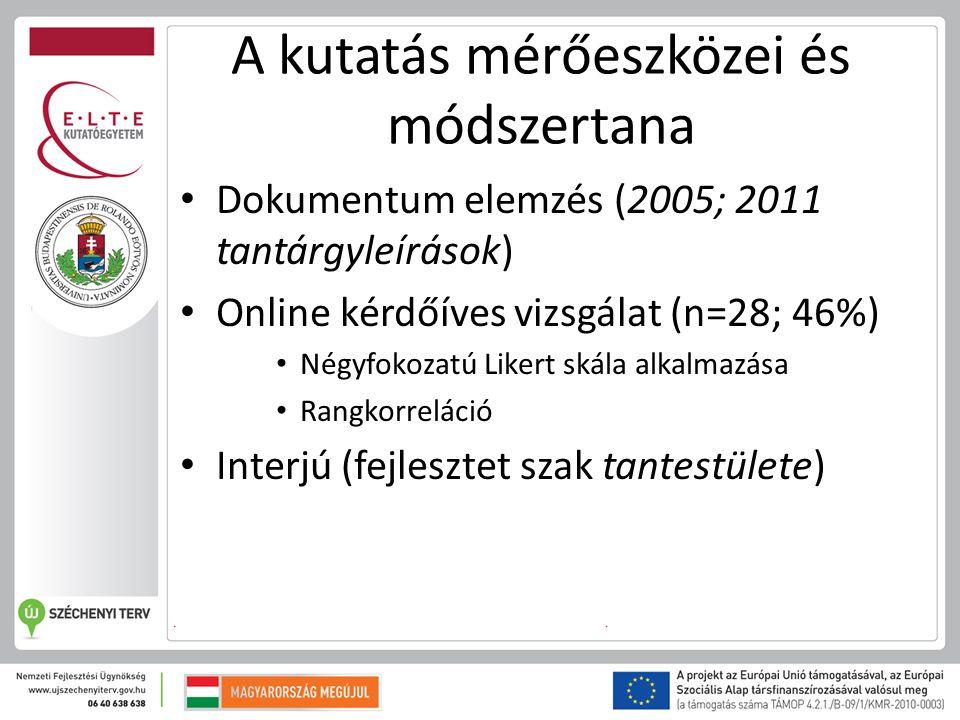 A kutatás mérőeszközei és módszertana Dokumentum elemzés (2005; 2011 tantárgyleírások) Online kérdőíves vizsgálat (n=28; 46%) Négyfokozatú Likert skála alkalmazása Rangkorreláció Interjú (fejlesztet szak tantestülete)